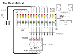 patchbay multitrack split console wiring