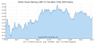 Gbp Thb Chart British Pound Sterling Gbp To Thai Baht Thb History