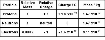 Proton Chart How Does The Mass Of An Electron Compare To The Mass Of A