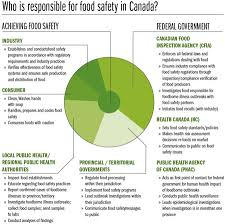 Who Is Responsible For Food Safety In Canada Canadian