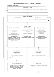 Probate Process Flow Chart Uk Organisation Of Justice United Kingdom England And Wales