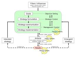 how management control systems can affect performance lionel   through control and feedback loops using a combination of strategic control strategy formulation planning risk management and management control