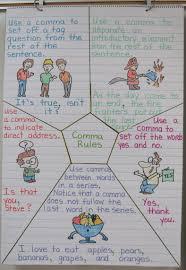 Teaching Comma Rules Book Units Teacher
