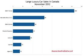 Bmw Sales Chart 2012 Luxury Cars Sales Figures Luxury Brands