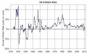 Image U S Inflation Rates