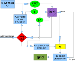 Figure 2 From Control Strategy Of The Mrg Wave Energy