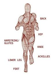 Injury Location Chart Body Map Understanding Your Fascia Runners World