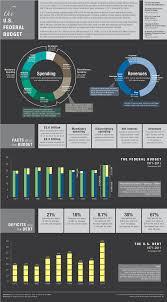 Cbo Budget Pie Chart The U S Federal Budget Infographic Congressional Budget