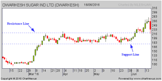 Support Resistance In A Technical Analysis Chart Explained