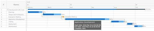 Anychart Create Simple Gantt Chart Using Javascript Tutorial