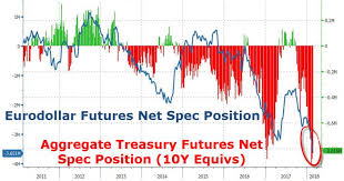 10 Yr T Note Chart A Bond Short Squeeze Is Coming Zero Hedge