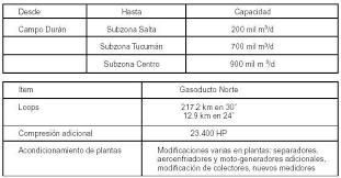 FONDO FIDUCIARIO PARA INVERSIONES EN TRANSPORTE Y DISTRIBUCION DE GAS  Decreto 1882/2004 Ratifícase la Carta de Intención suscripta el 15 de  noviembre de 2004 por los Ministerios de Planificación Federal, Inversión  Pública