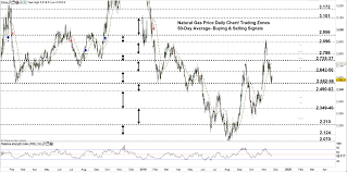 Natural Gas Price Chart Natural Gas Critical Levels And Thresholds N Gas Price