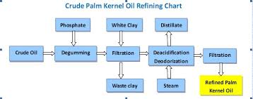 Coconut Oil Production Flow Chart Flow Chart Of Palm Kernel Oil Refining Oil Press Machinery