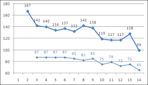 Blood Pressure Variation During Day Chart Goal Weight New Day Coming An Optifast Blog