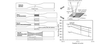 4340 Steel Heat Treatment Chart Effects Of Laser Cladding On Fatigue Performance Of Aisi