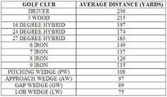 Hybrid Degree Chart 128 Best Dwss Golf Tips Images Golf Tips Golf Golf Lessons