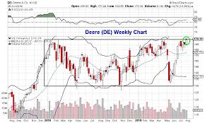 3 Stocks For Bulls To Watch This Week De Now Okta See