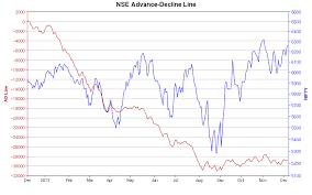 Live Nifty Stock Advance Decline Chart Stocks Chart