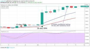 Bitcoin Btc Price Analysis April 10 Cryptoglobe