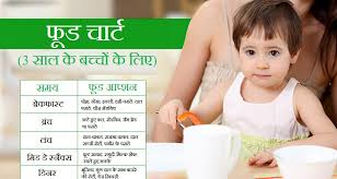3 Years Old Baby Boy Diet Chart