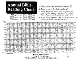 Baptist One Chart Annual Bible Reading Charts East Is East