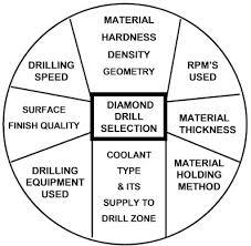 Diamond Drill Bit Selection Select Right Diamond Drill For