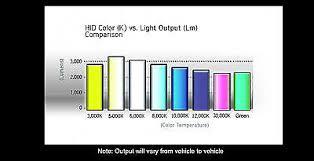Xeno Hid 35w Xenon Conversion Slim Kit Acura Headlight Fog