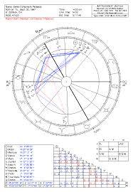 The Swiss Ephemeris Birth Chart Astrodienst