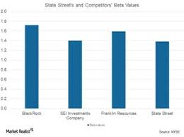 Ben And Arthur Investment Chart State Street Saw Rise In Total Revenues Market Realist