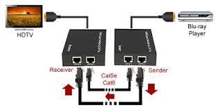 hdmi dvi over ethernet cat 5 5e 6 extender kit cat 5e 6 cable can substitute hdmi cable to increase overall hd signal transmission distances
