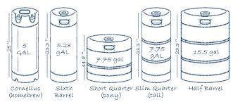 barrel size keg sizes and coupler valve comparison chart