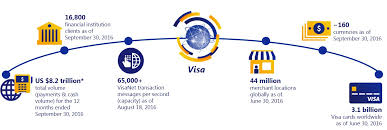 Visa Interchange Chart 2016 Document