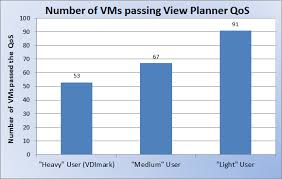 Vdi Chart Simulating Different Vdi Users With View Planner 3 0