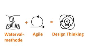 Methode Design Design Thinking Methode
