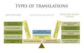 History Of Bible Translations Chart Translations Of The Bible Protestantism Wiki Fandom