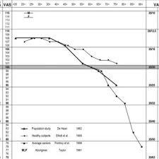 Pdf Measuring Vision And Vision Loss