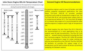Oil Recommendation Guide Minnesota Equipment
