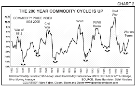 Rogers Commodity Index Chart Commodities Bull Cycle Will Endure Until 2014 To 2022 The
