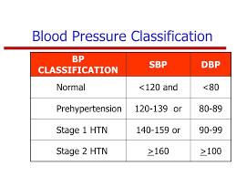 Stages Of Hypertension Chart Hypertension Stage 1 Vs Stage 2