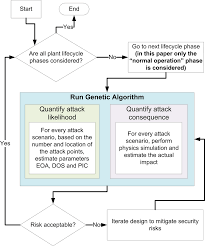 Plant Life Cycle Flow Chart Methodology Flow Chart Download Scientific Diagram