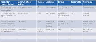 Communication Plan Chartreusemodern Com