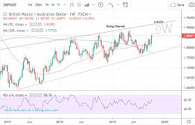 Rand To Aud Chart Pound To Australian Dollar Week Ahead Forecast Established