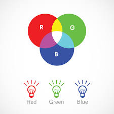 Rgb Definition Graphic Design Rgb Vs Cmyk Whats The Difference