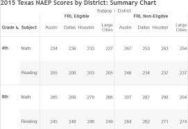 Naep Scores Highlight Achievement Gap In Texas School