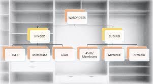 6 feet wardrobe designs. shutter options for hinged and sliding wardrobes 6 feet wardrobe designs i