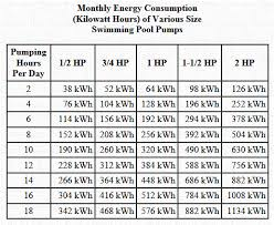 Money Pool Chart Water And Energy Conservation And Your Swimming Pool