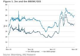 Heres Why The Rba Cash Rate Isnt A Realistic Guide For