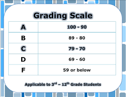 Image result for ten point grading scale