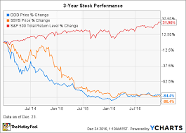 3d Stock Chart 3d Systems Stock In 8 Charts The Motley Fool